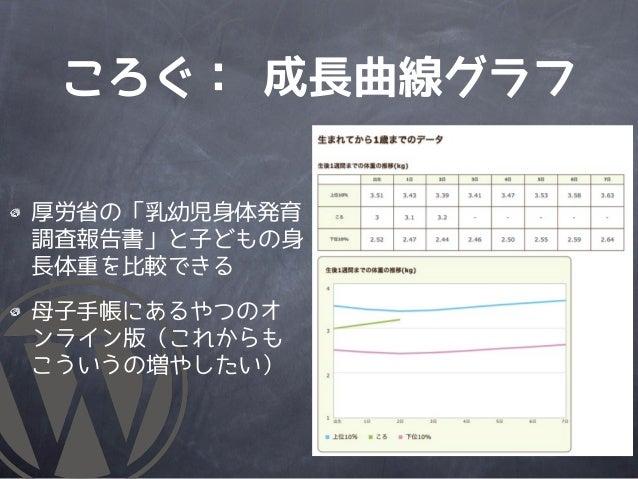 ころぐ: 成長曲線グラフ厚労省の「乳幼児身体発育調査報告書」と子どもの身長体重を比較できる母子手帳にあるやつのオンライン版(これからもこういうの増やしたい)