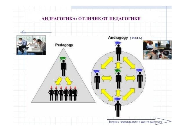 Дмитрий Петрович Соловьев Основы андрагогики Особенности обучения взрослых Slide 2