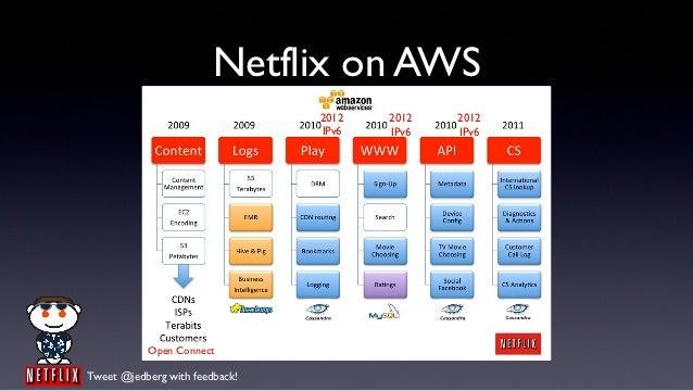Netflix on AWS                                2012   2012   2012                                IPv6   IPv6   IPv6        ...
