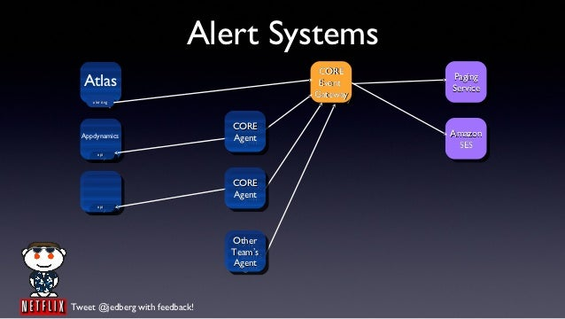 Alert Systems                                           CORE                                            CORE   Atlas      ...