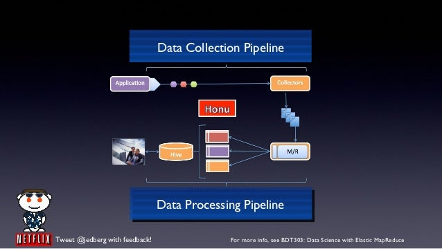 Data Collection Pipeline                                Data Processing Pipeline                                        Te...