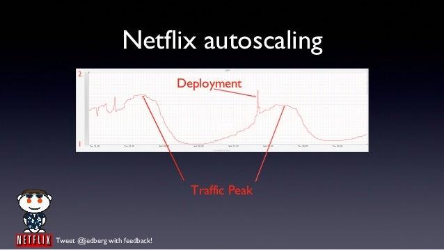 Netflix autoscaling      2                                Deployment                                     Text      1      ...
