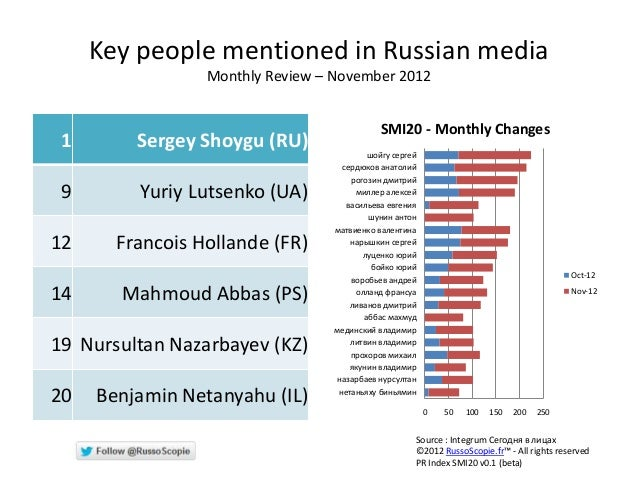 Key people mentioned in Russian media                 Monthly Review – November 2012                                      ...