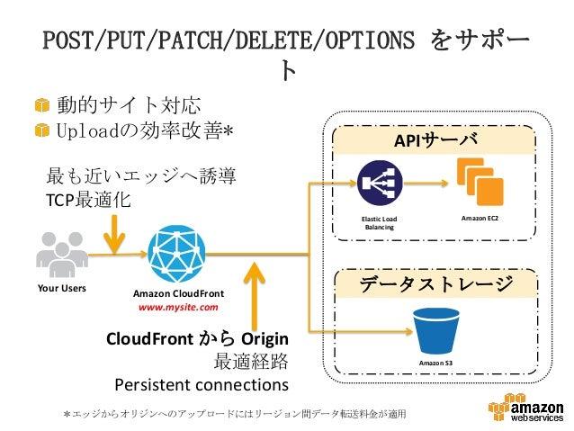 POST/PUT/PATCH/DELETE/OPTIONS をサポー ト 動的サイト対応 Uploadの効率改善*  APIサーバ  最も近いエッジへ誘導 TCP最適化 Amazon EC2  Elastic Load Balancing  Y...