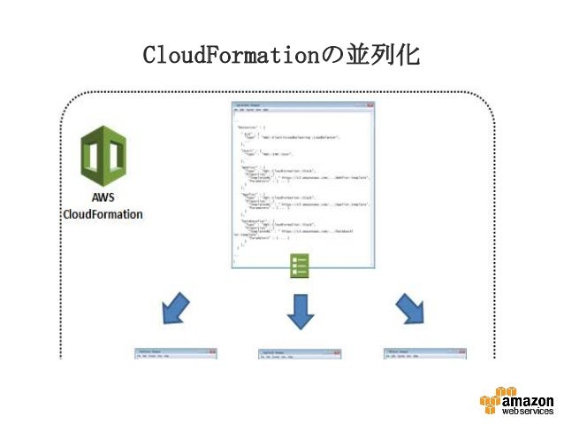 CloudFormationの並列化