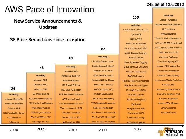 248 as of 12/6/2013  AWS Pace of Innovation 159  New Service Announcements & Updates  Including: Elastic Transcoder  Inclu...