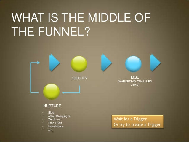 EXAMPLE: DRIVING TRAFFIC TO YOUR WEB                 SITE                          GETTING FOUND                          ...