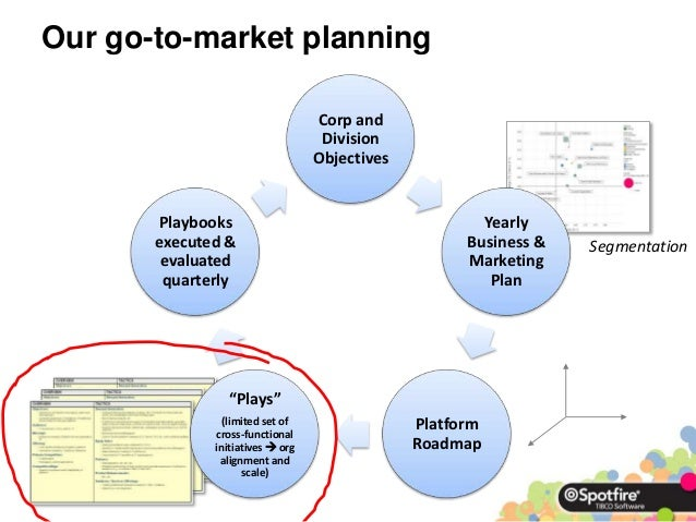 market planning Marketing planning also helps the marketing mix to integrate and work together instead of pulling in different directions for example each element of the mix should.