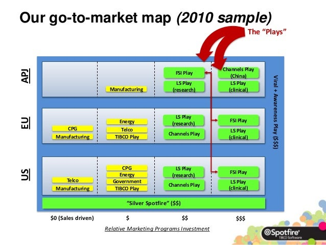 """Our go-to-market map (2010 sample)                                                                                The """"Pla..."""