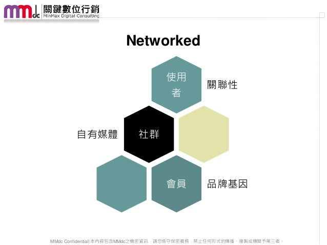 Networked                               使用                                          關聯性                                者  ...