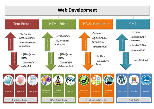 Web Development                  Text Editor                                               HTML Editor                    ...