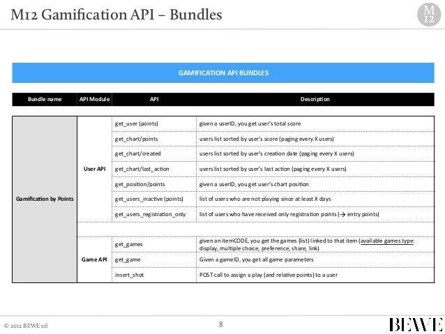 M12 social gamification API | ...
