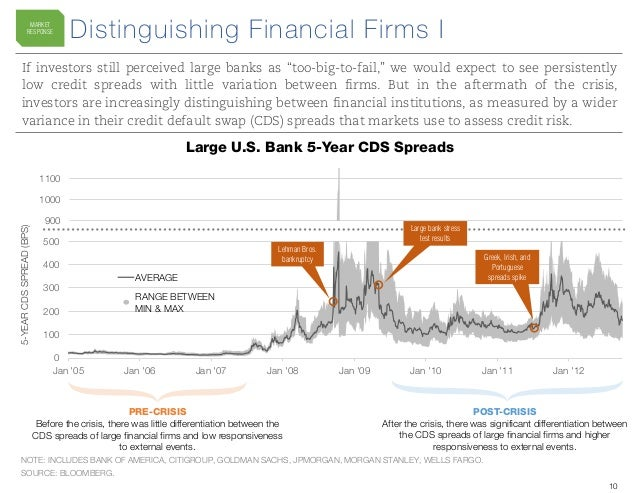 Low debt wall means limited defaults even as credit markets