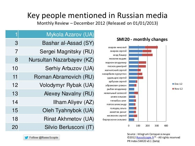 Key people mentioned in Russian media        Monthly Review – December 2012 (Released on 01/01/2013) 1          Mykola Aza...