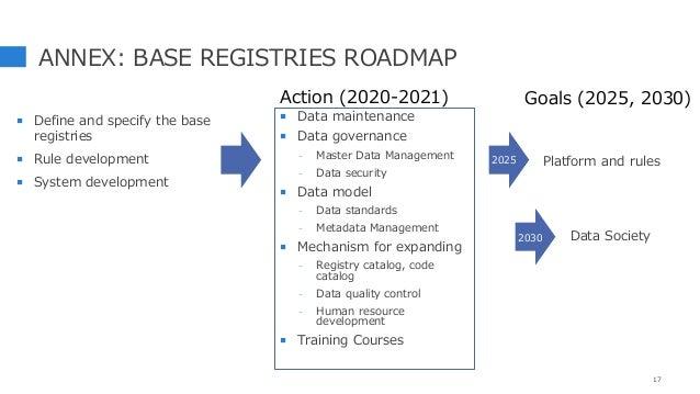 ANNEX: BASE REGISTRIES ROADMAP  Define and specify the base registries  Rule development  System development 17  Data ...