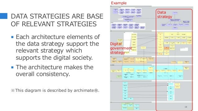 DATA STRATEGIES ARE BASE OF RELEVANT STRATEGIES  Each architecture elements of the data strategy support the relevant str...