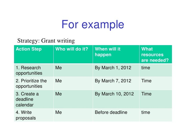 For Examplestrategy: Grant Writingaction Step