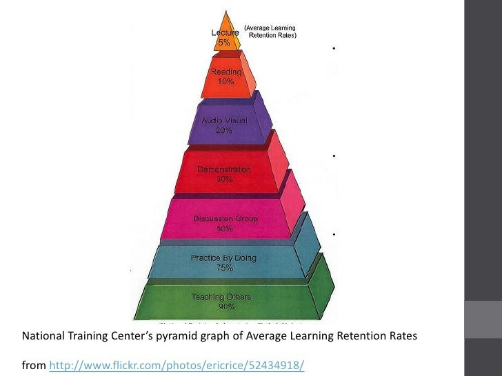 National Training Center's pyramid graph of Average Learning Retention Ratesfrom http://www.flickr.com/photos/ericrice/524...