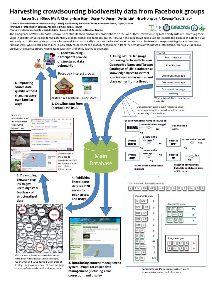 Harvesting crowdsourcing biodiversity data from Facebook groups             Jason Guan-Shuo Mai1, Cheng-Hsin Hsu1, Dong-Po...