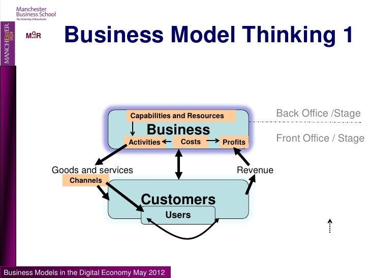 thesis of didgital marketing The digital marketing maturity model (dm3) has provided the framework for measurement of any digital media marketing project dm3 is the best model for measurement of progress of any digital marketing project.