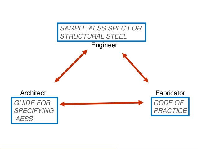 Fabrication and Erection Implications• Architects need to fully appreciate and include AESS  considerations in their desig...
