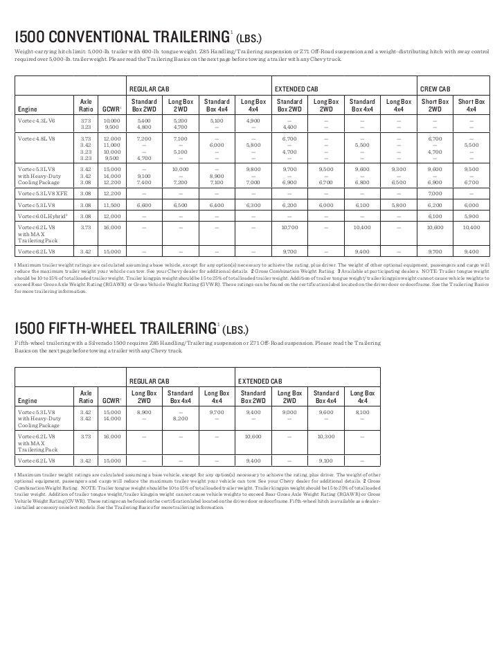 towing limit of a 2012 silverado autos post. Black Bedroom Furniture Sets. Home Design Ideas