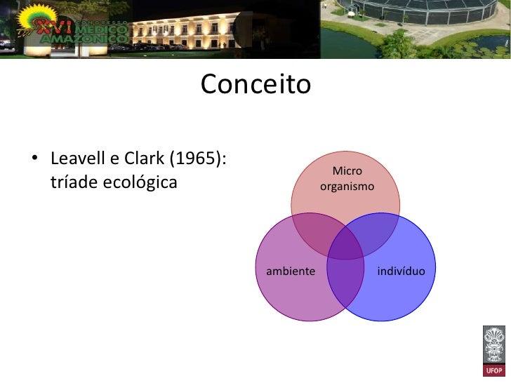 Conceito• Leavell e Clark (1965):                                         Micro  tríade ecológica                     orga...
