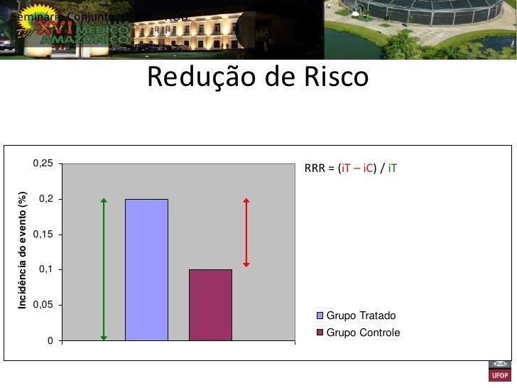 Redução de Risco                           0,25                                             RRR = (0,2 – 0,1) / 0,2Incidên...