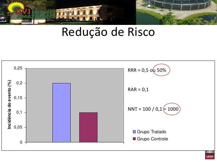 Redução de Risco                           25Incidência do evento (%)                           20                        ...