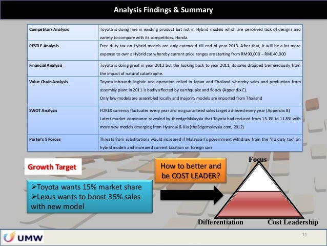pest analysis of toyota Porters 5 force analysis of toyota marketing essay strategy and discuss a company's external environment using porter's 5-force analysis and pest analysis.