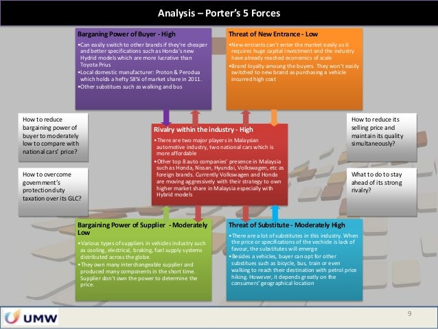 hyundai five forces Using different strategic frameworks such as pestle, porters five forces analysis, vrin, swot and bcg matrix, this report will first and foremost analyze the macro environment especially those forces from the wider political, economic, social and technological environment in india that are influencing the success or failure of hyundai motors.