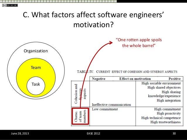 Employee motivation in Apple corpotation Essay