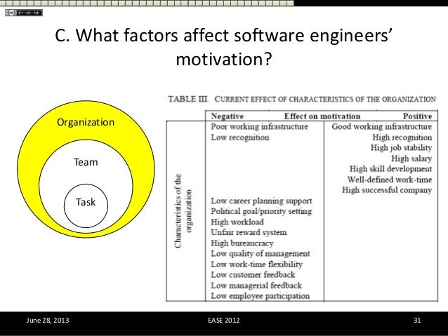 Factors Influencing Staff Motivation among Employees: A ...