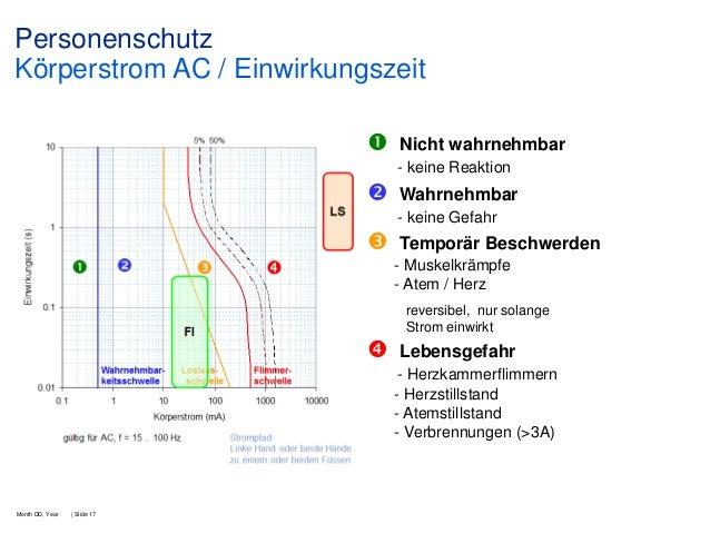 Personenschutz Körperstrom AC / Einwirkungszeit   Nicht wahrnehmbar - keine Reaktion    Wahrnehmbar - keine Gefahr    T...