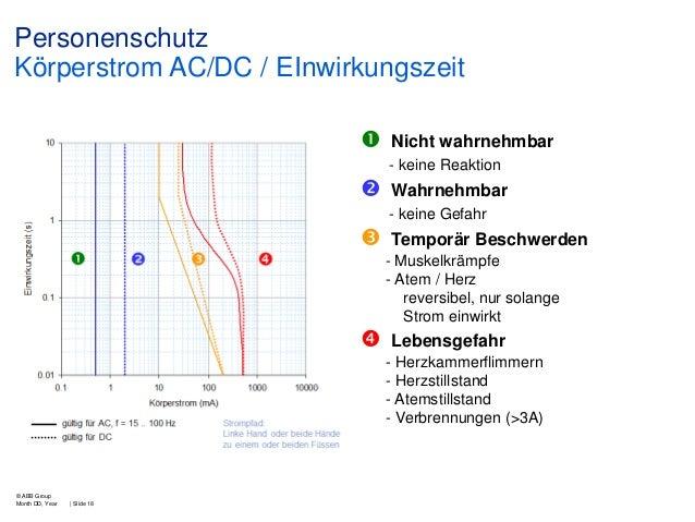 Personenschutz Körperstrom AC/DC / EInwirkungszeit   Nicht wahrnehmbar - keine Reaktion    Wahrnehmbar - keine Gefahr  ...