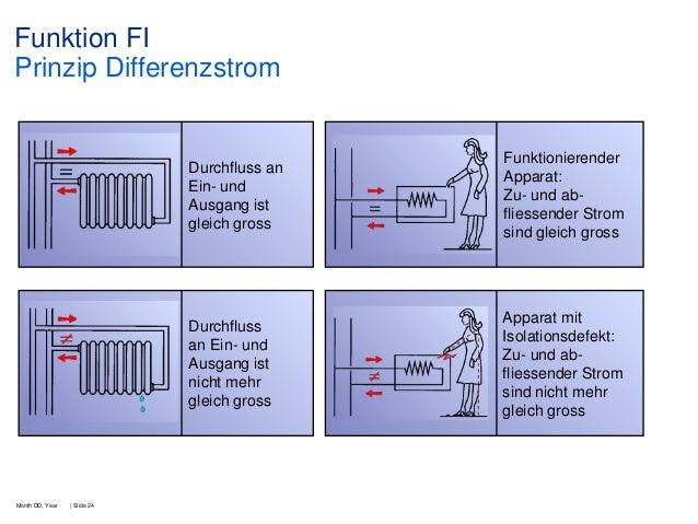 Funktion FI Prinzip Differenzstrom  Durchfluss an Ein- und Ausgang ist gleich gross  Durchfluss an Ein- und Ausgang ist ni...