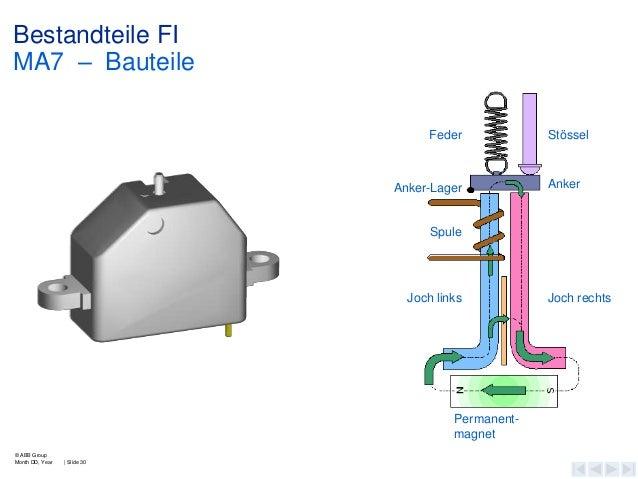 Bestandteile FI MA7 – Bauteile Feder  Anker-Lager  Stössel  Anker  Spule  Joch links  Permanentmagnet © ABB Group Month DD...