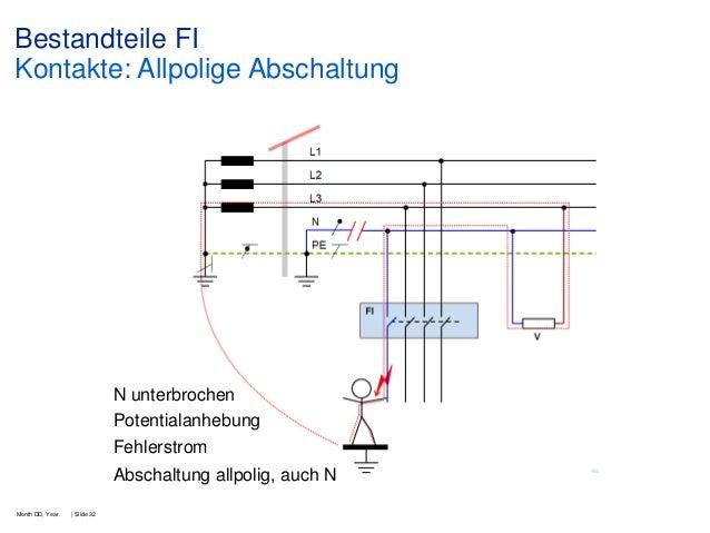 Bestandteile FI Kontakte: Allpolige Abschaltung  N unterbrochen Potentialanhebung Fehlerstrom Abschaltung allpolig, auch N...