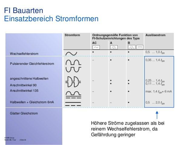 FI Bauarten Einsatzbereich Stromformen  Wechselfehlerstrom Pulsierender Gleichfehlerstrom  angeschnittene Halbwellen Ansch...