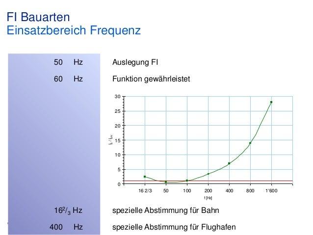 FI Bauarten Einsatzbereich Frequenz 50  Hz  Auslegung FI  60  Hz  Funktion gewährleistet 30 25  IΔ / IΔN  20 15 10 5 0 16 ...