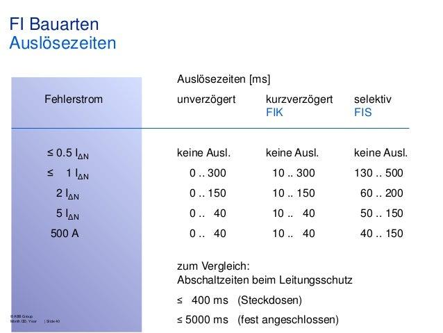FI Bauarten Auslösezeiten Auslösezeiten [ms] Fehlerstrom  unverzögert  kurzverzögert FIK  selektiv FIS  ≤ 0.5 IΔN  keine A...