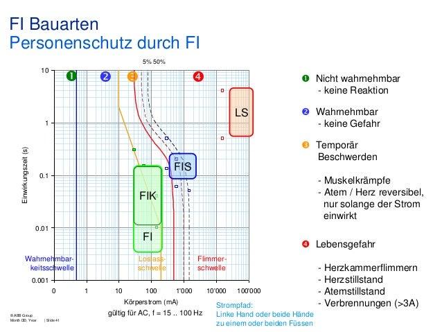 FI Bauarten Personenschutz durch FI 5% 50%  10          Nicht wahrnehmbar - keine Reaktion  LS 1   Wahrnehmbar - kei...