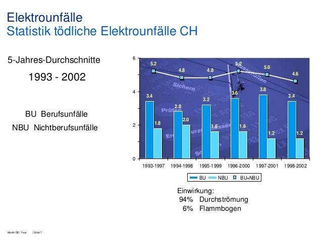 Elektrounfälle Statistik tödliche Elektrounfälle CH 5-Jahres-Durchschnitte  6 5.2  5.2 4.8  1993 - 2002 4  5.0  4.8  4.6 3...