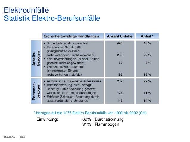Elektrounfälle Statistik Elektro-Berufsunfälle  * bezogen auf die 1075 Elektro-Berufsunfälle von 1993 bis 2002 (CH)  Einwi...
