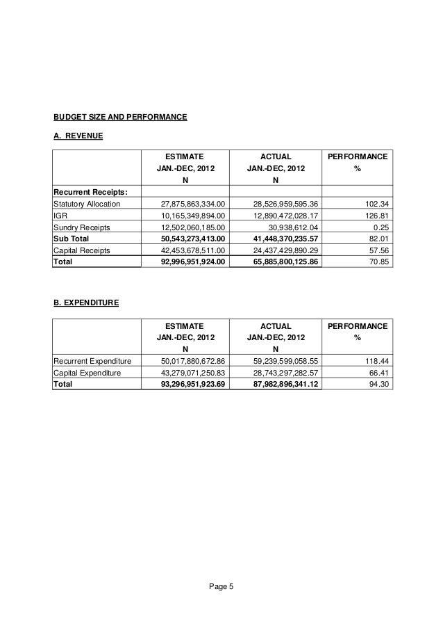 BUDGET SIZE AND PERFORMANCE A. REVENUE ESTIMATE ACTUAL PERFORMANCE JAN.-DEC, 2012 JAN.-DEC, 2012 % N N Recurrent Receipts:...