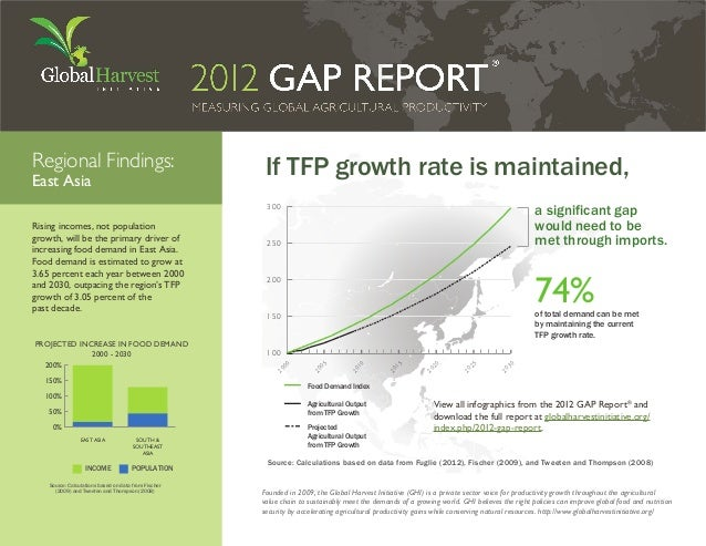 Regional Findings:                                     If TFP growth rate is maintained,East Asia                         ...