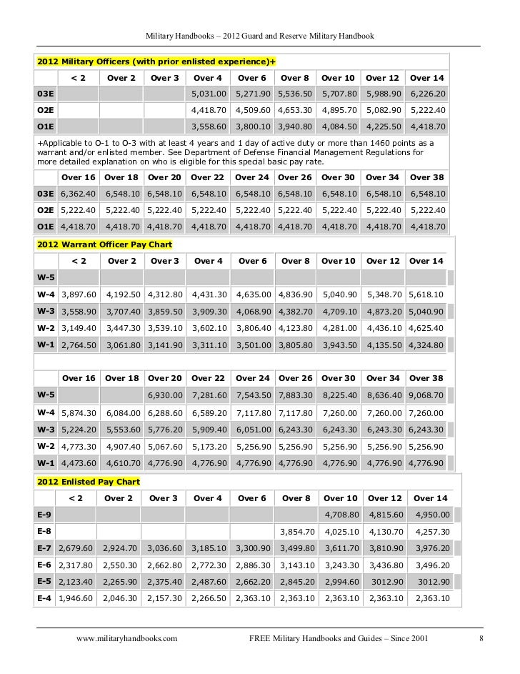 military retirement pay chart 2012 choice image