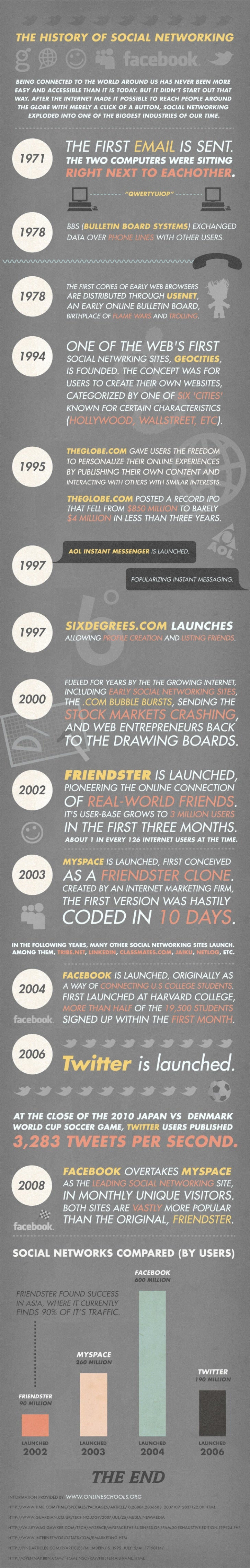 2012 History of Social Networking Infographic