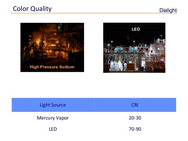 Led Lighting Vs Hps All You Need To Know