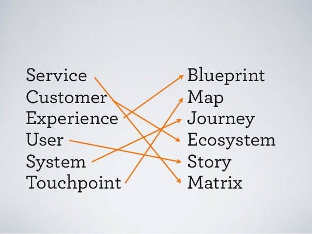 IA Summit 2012: Mapping the Experience Slide 2